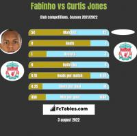 Fabinho vs Curtis Jones h2h player stats