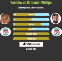 Fabinho vs Nathaniel Phillips h2h player stats