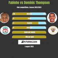 Fabinho vs Dominic Thompson h2h player stats