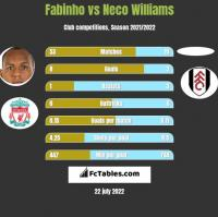 Fabinho vs Neco Williams h2h player stats