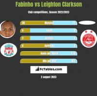 Fabinho vs Leighton Clarkson h2h player stats