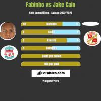 Fabinho vs Jake Cain h2h player stats