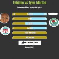 Fabinho vs Tyler Morton h2h player stats