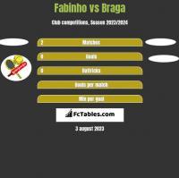 Fabinho vs Braga h2h player stats