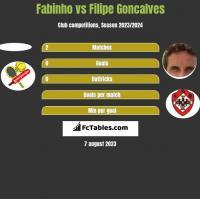 Fabinho vs Filipe Goncalves h2h player stats