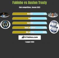 Fabinho vs Auston Trusty h2h player stats