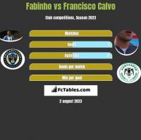 Fabinho vs Francisco Calvo h2h player stats