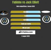 Fabinho vs Jack Elliott h2h player stats