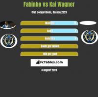 Fabinho vs Kai Wagner h2h player stats