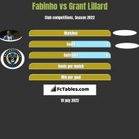 Fabinho vs Grant Lillard h2h player stats