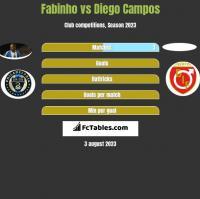 Fabinho vs Diego Campos h2h player stats