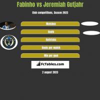 Fabinho vs Jeremiah Gutjahr h2h player stats
