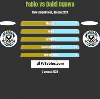 Fabio vs Daiki Ogawa h2h player stats
