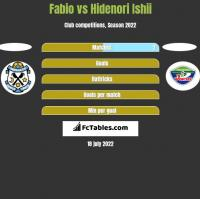 Fabio vs Hidenori Ishii h2h player stats