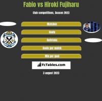 Fabio vs Hiroki Fujiharu h2h player stats