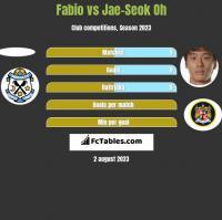 Fabio vs Jae-Seok Oh h2h player stats