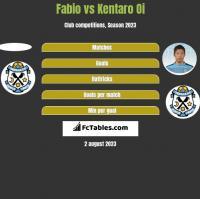 Fabio vs Kentaro Oi h2h player stats