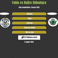 Fabio vs Kojiro Shinohara h2h player stats