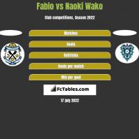 Fabio vs Naoki Wako h2h player stats