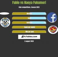 Fabio vs Naoya Fukumori h2h player stats