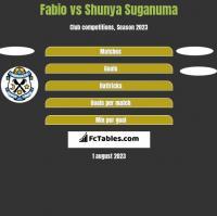 Fabio vs Shunya Suganuma h2h player stats