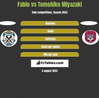 Fabio vs Tomohiko Miyazaki h2h player stats
