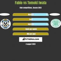 Fabio vs Tomoki Iwata h2h player stats
