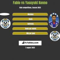 Fabio vs Yasuyuki Konno h2h player stats