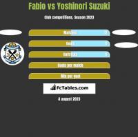 Fabio vs Yoshinori Suzuki h2h player stats