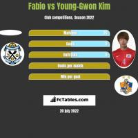 Fabio vs Young-Gwon Kim h2h player stats