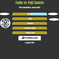 Fabio vs Yuki Saneto h2h player stats
