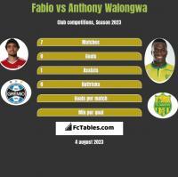 Fabio vs Anthony Walongwa h2h player stats