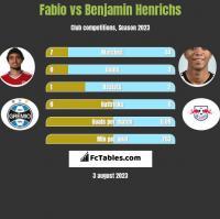 Fabio vs Benjamin Henrichs h2h player stats