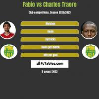 Fabio vs Charles Traore h2h player stats