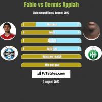 Fabio vs Dennis Appiah h2h player stats