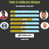 Fabio vs Guillermo Maripan h2h player stats