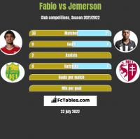 Fabio vs Jemerson h2h player stats
