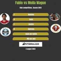 Fabio vs Molla Wague h2h player stats