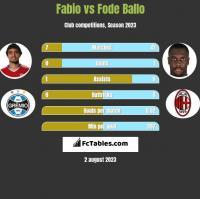 Fabio vs Fode Ballo h2h player stats