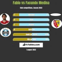 Fabio vs Facundo Medina h2h player stats
