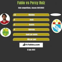 Fabio vs Percy Ruiz h2h player stats