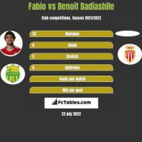 Fabio vs Benoit Badiashile h2h player stats