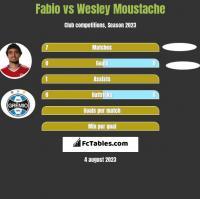 Fabio vs Wesley Moustache h2h player stats