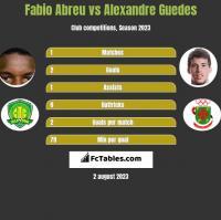 Fabio Abreu vs Alexandre Guedes h2h player stats