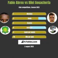 Fabio Abreu vs Bilel Aouacheria h2h player stats