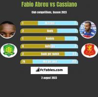 Fabio Abreu vs Cassiano h2h player stats