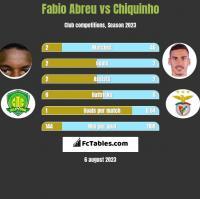 Fabio Abreu vs Chiquinho h2h player stats