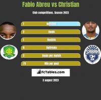 Fabio Abreu vs Christian h2h player stats