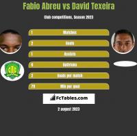 Fabio Abreu vs David Texeira h2h player stats
