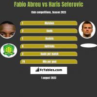 Fabio Abreu vs Haris Seferovic h2h player stats